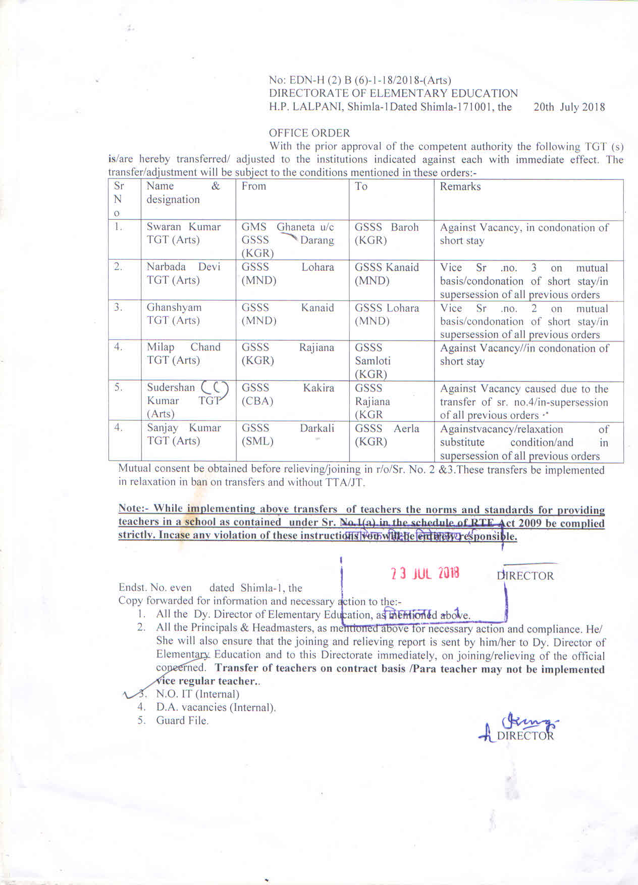 Transfer Orders - Elementary Education Department, Government of